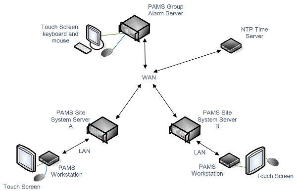 group alarm server